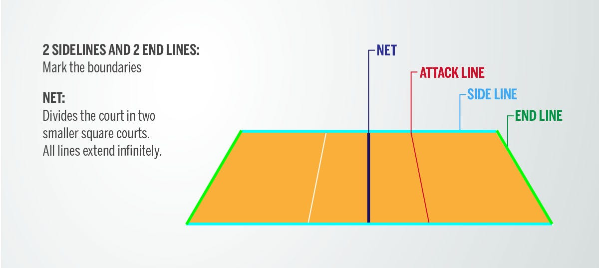 Lines on a court