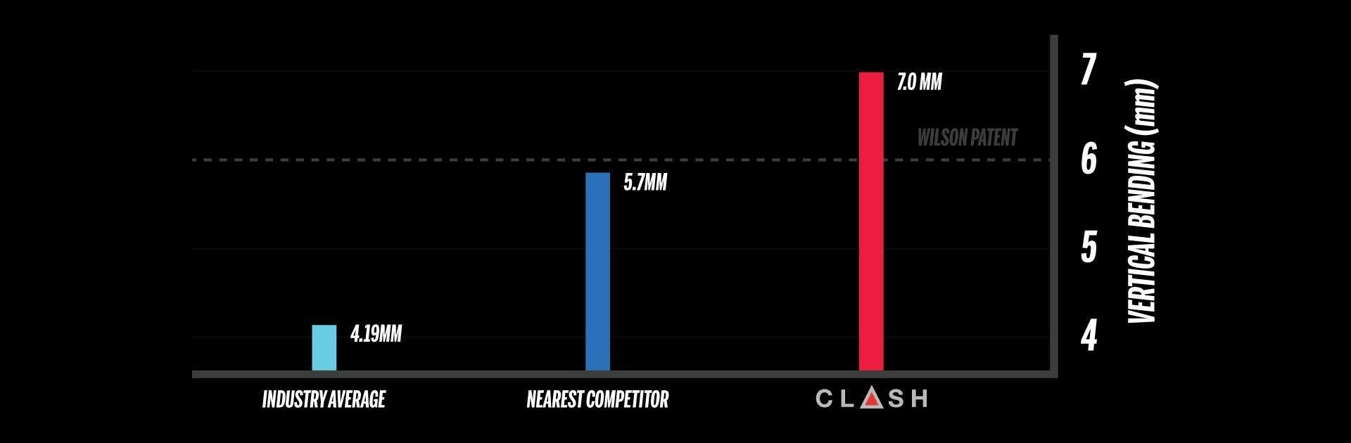 Curvado vertical contra la competencia