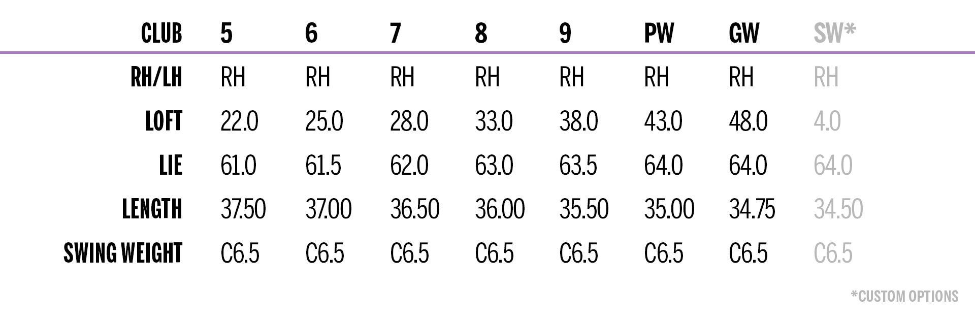 D7 womens iron set specifications table